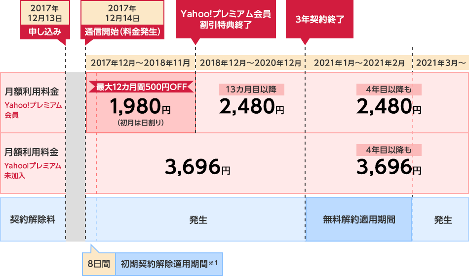 Yahoo!プレミアム会員の場合、端末が到着して通信を開始した月から最大12カ月間は、月額1,980円でご利用いただけます。13カ月目以降は月額2,480円となります。Yahoo!プレミアム会員でない方は月額3,696円でご利用いただけます。4年目以降も月額に変更はありません。なお。Yahoo!プレミアムの登録もしくは登録解除を行った場合は、その月から月額が変更されます。契約期間終了後、無料解約適用期間が2カ月間あります。無料解約適用期間以外にYahoo! Wi-Fiを解約された場合は、解約時期に応じて契約解除料がかかります。