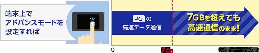 端末上でアドバンスモードを設定すれば、月間7GBを超えても4Gの高速データ通信のまま楽しめます。
