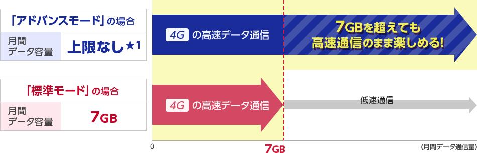 「アドバンスモード」の場合 月間データ容量上限なし★1 月間7GBを超えても、4Gの高速データ通信のまま楽しめます。「標準モード」の場合 月間データ容量7GB 4Gの高速データ通信のまま楽しめるのは月間7GBまでです。7GBを超えると低速通信となります。