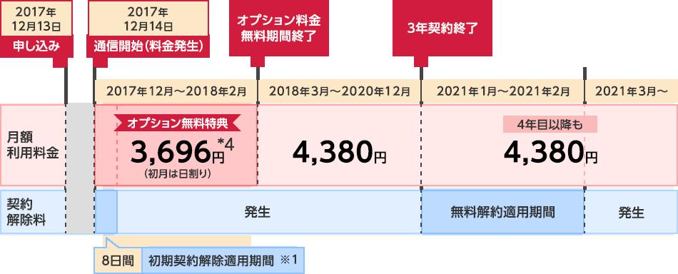 2017年12月13日にお申し込みをして、2017年12月14日に通信開始した場合の料金スケジュール。通信開始日から料金が発生します。通信開始日から8日間は初期契約解除適用期間※1です。2017年12月から2018年2月の間はオプション無料特典が適用されるため月額3,696円*4です。オプション料金無料期間終了後の2018年3月から2020年12月の間は月額4,380円です。2020年12月末に3年契約が終了し、2021年1月から2月の間は無料解約適用期間です。4年目以降も月額4,380円でご利用いただけます。