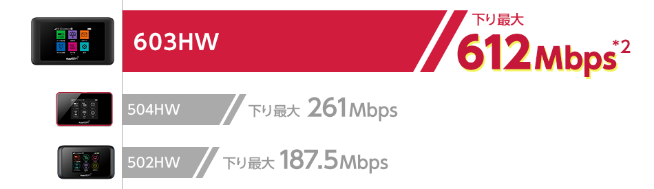 recommend point1 back v02 - Yahoo!Wi-Fi史上最速の下り最大612Mbps!新端末603HW端末登場