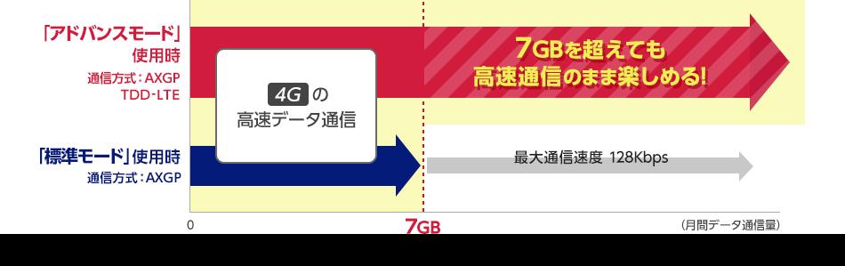 アドバンスモード使用時の場合 通信方式:AXGP TDD-LTE 4Gの高速データ通信が7GBを超えても楽しめる!標準モード使用時の場合 通信方式:AXGP 4Gの高速データ通信は、7GBを超えると最大通信速度が128Kbpsとなります。
