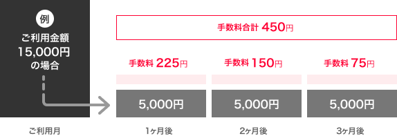 ご利用金額15,000円の場合 1ヶ月後手数料225円 2ヶ月後手数料150円 3ヶ月後手数料75円
