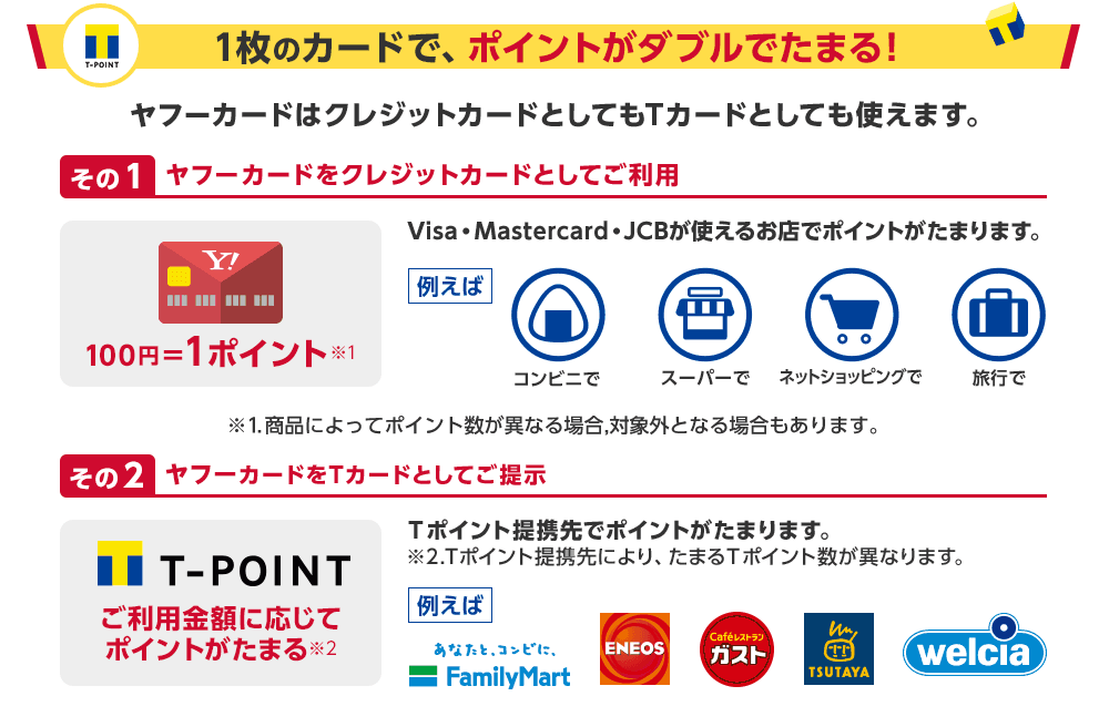 一枚のカードで、ポイントがダブルでたまる! ヤフーカードはクレジットカードとしても使えます。