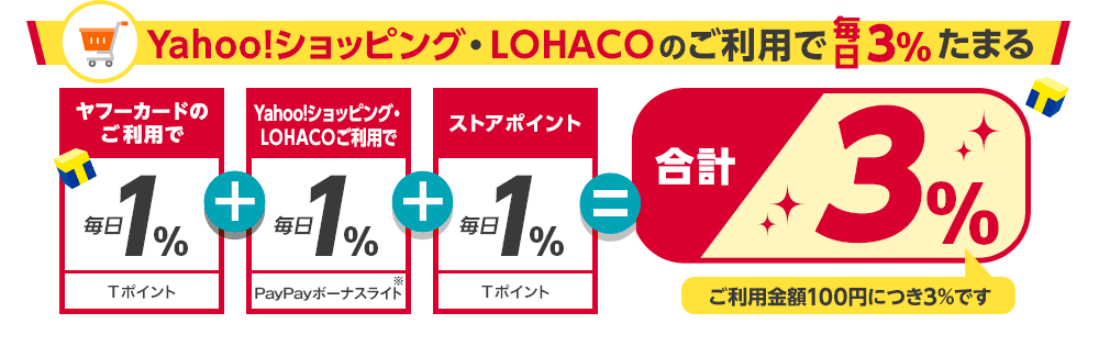 Yahoo!ショッピング・LOHACOのご利用で毎日3%たまる。