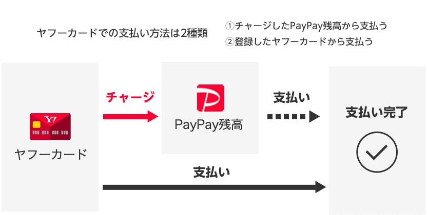 ヤフーカードでの支払い方法は2種類 ①チャージしたPayPay残高から支払い ②登録したヤフーカードから支払う