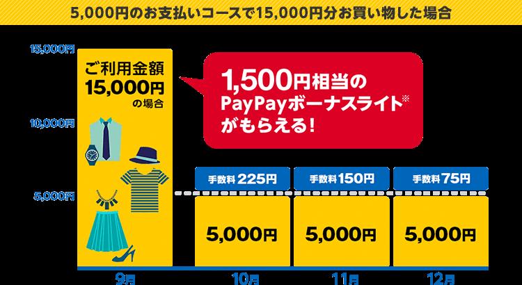 5,000円のお支払いコースで15,000円分お買い物した場合 1,500円相当のPayPayボーナスライト※がもらえる!