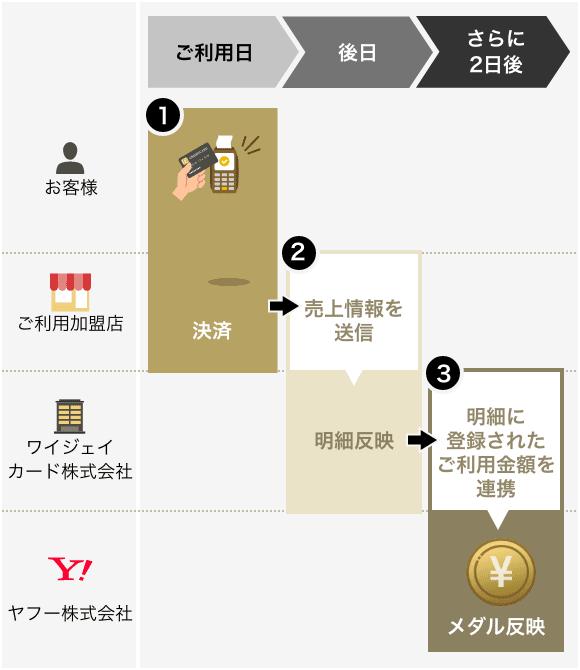 PayPay STEP - クレジットカード利用のメダル反映までの流れ