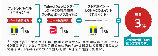 クレジットポイント(Tポイント)カード会員特典1%+Yahoo!ショッピング・LOHACO利用特典(PayPayボーナスライト*)カード会員特典1%+ストアポイント・LOHACOポイント(Tポイント)1%=毎日3% *PayPayボーナスライトは、出金と譲渡はできません。有効期限は付与日から60日間です。なお、所定の手続き後にPayPay加盟店にて使用することができます。PayPayについて詳しくはFAQをご確認ください。