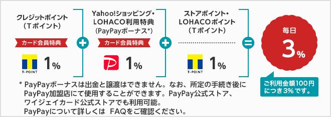 クレジットポイント(Tポイント)カード会員特典1%+Yahoo!ショッピング・LOHACO利用特典(PayPayボーナス*)カード会員特典1%+ストアポイント・LOHACOポイント(Tポイント)1%=毎日3% *PayPayボーナスは、出金と譲渡はできません。なお、所定の手続き後にPayPay加盟店にて使用することができます。PayPay公式ストア、ワイジェイカード公式ストアでも利用可能。PayPayについて詳しくはFAQをご確認ください。