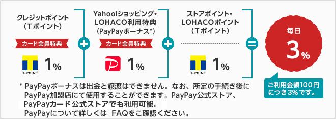 クレジットポイント(Tポイント)カード会員特典1%+Yahoo!ショッピング・LOHACO利用特典(PayPayボーナス*)カード会員特典1%+ストアポイント・LOHACOポイント(Tポイント)1%=毎日3% *PayPayボーナスは、出金と譲渡はできません。なお、所定の手続き後にPayPay加盟店にて使用することができます。PayPay公式ストア、PayPayカード 公式ストアでも利用可能。PayPayについて詳しくはFAQをご確認ください。