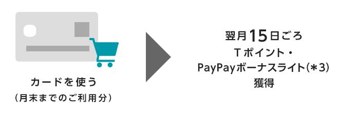 カードを使う(月末までのご利用分)|翌月15日ごろTポイント・PayPayボーナスライト(*3)獲得