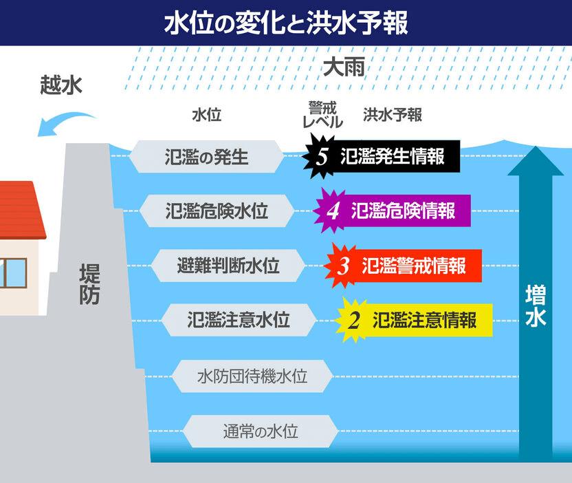 水位の変化と洪水予報
