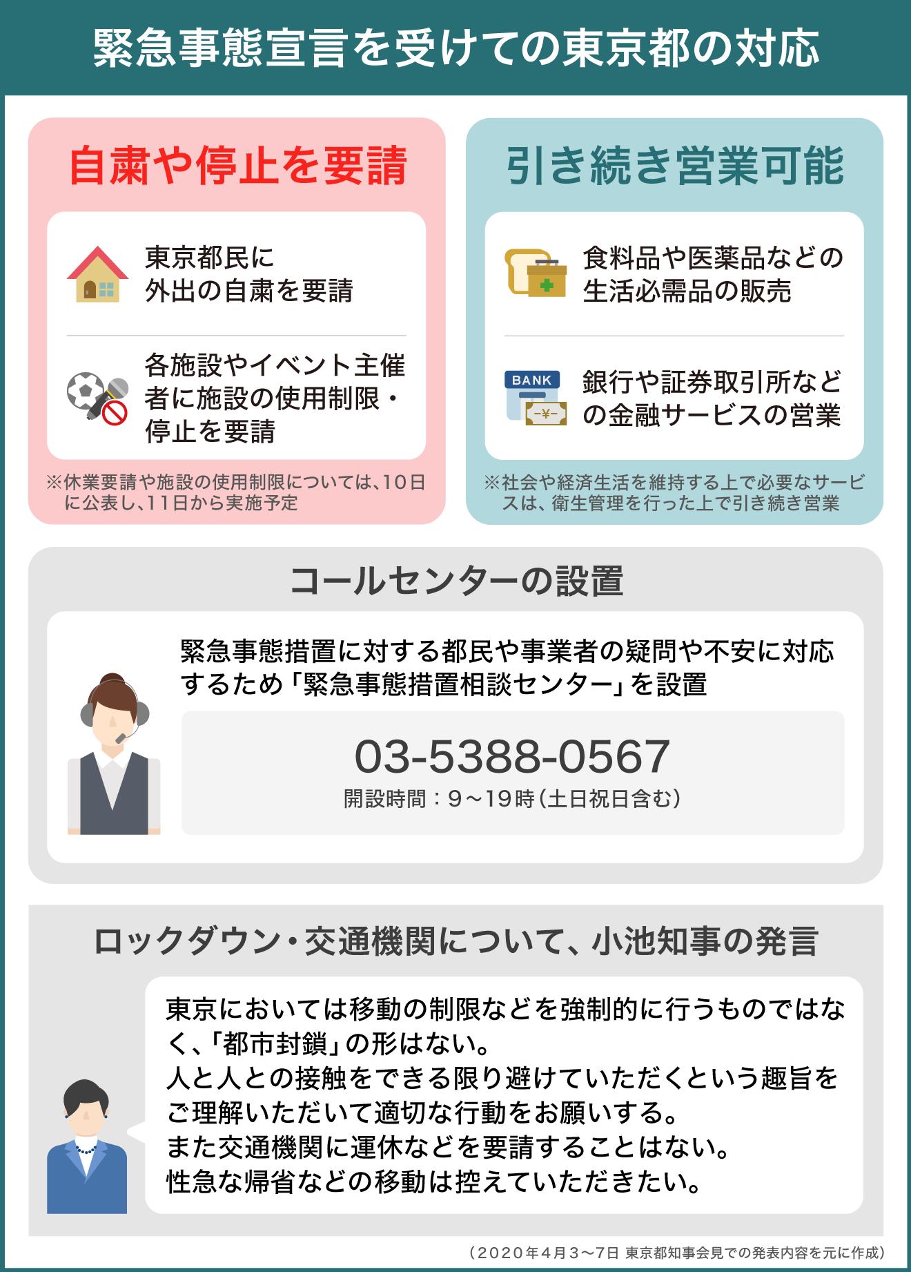 緊急事態を受けての東京の対応