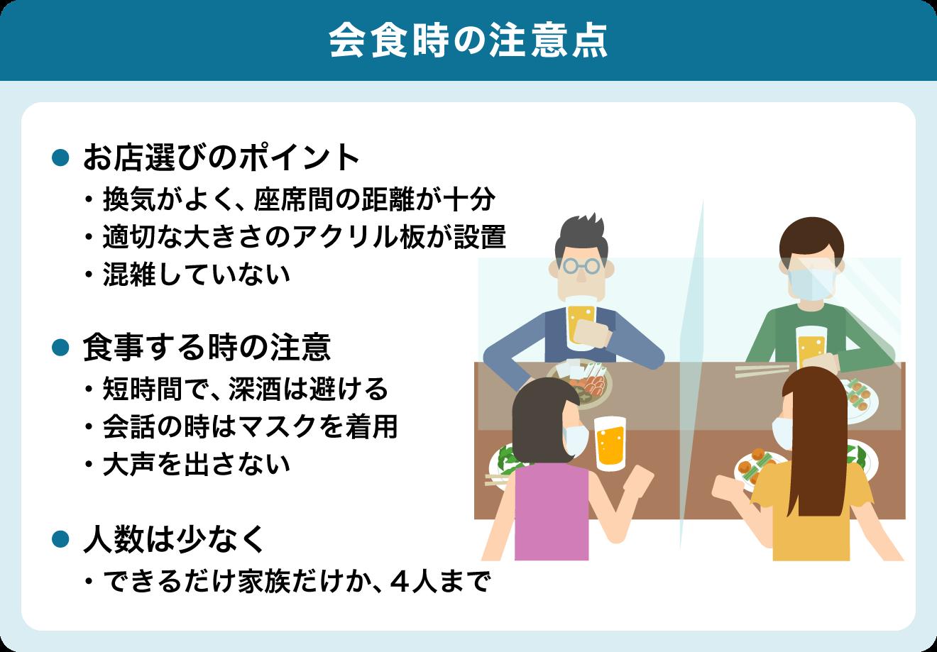 飲酒するなら①少人数・短時間で②なるべく普段一緒にいる人と③深酒・はしご酒などはひかえ、適度な酒量で  箸やコップは使い回さず、一人ひとりで  座の配置は斜め向かいに  会話する時はなるべくマスク着用  換気が適切になされているなどの工夫をしている、ガイドラインを遵守したお店で  体調が悪い人は参加しない