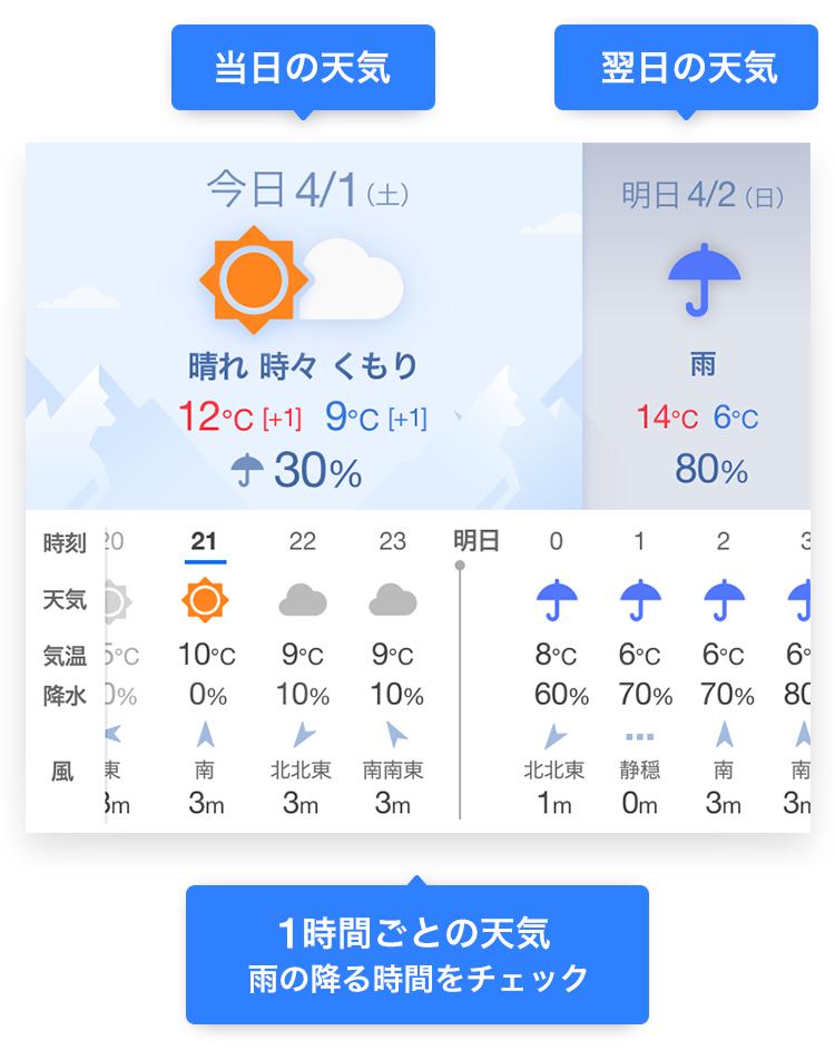 天気 1時間