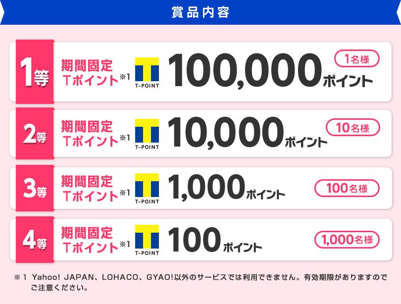 賞品内容 1等 期間固定Tポイント※1 100,000ポイント 1名様 2等 期間固定Tポイント※1 10,000ポイント 10名様 3等 期間固定Tポイント※1 1,000ポイント 100名様 4等 期間固定Tポイント※1 100ポイント 1,000名様 ※1 Yahoo! JAPAN、LOHACO、GYAO!以外のサービスでは利用できません。有効期限がありますのでご注意ください。