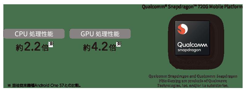 CPU処理性能 約2.2倍※ CPU処理性能 約4.2倍※ ※当社従来機種Android One S7との比較。