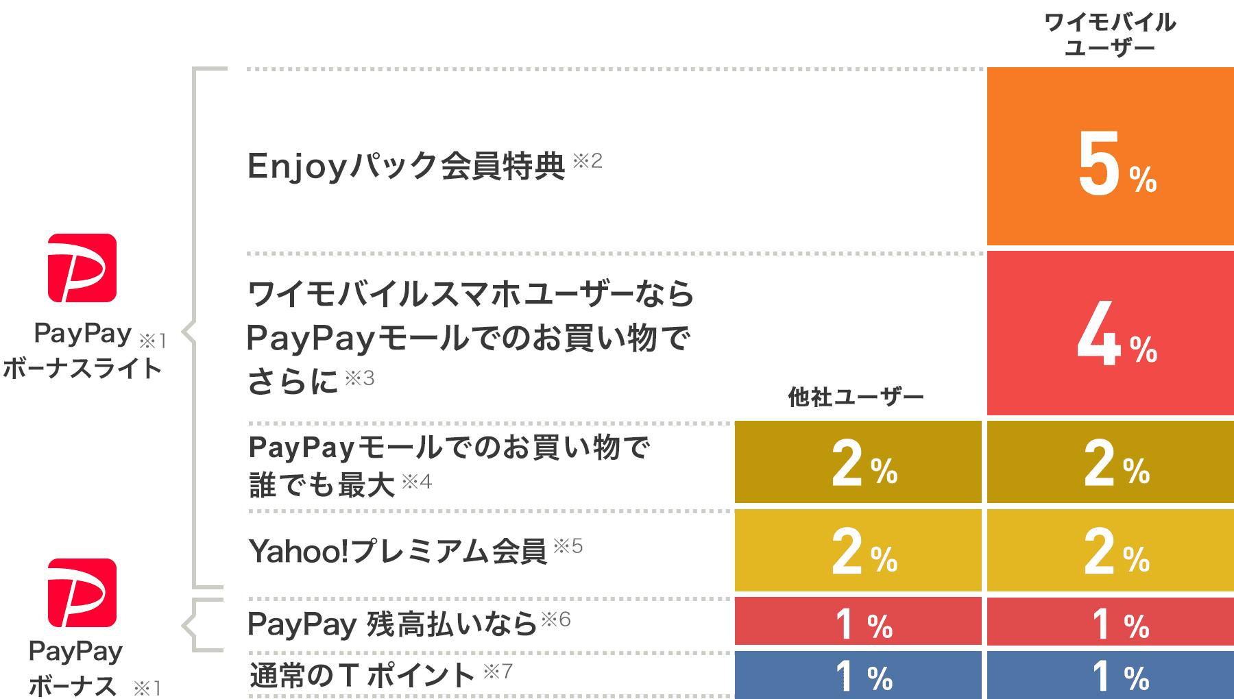 PayPayボーナスライト※1 Enjoyパック会員特典※2 ワイモバイルユーザーは5% ワイモバイルスマホユーザーならPayPayモールでのお買い物でさらに※3 ワイモバイルユーザーは4% PayPayモールでのお買い物で誰でも最大※4 ワイモバイルユーザー、他社ユーザーは2% Yahoo!プレミアム会員※5 ワイモバイルユーザー、他社ユーザーは2% PayPayボーナス※1 PayPay残高払いなら※6 ワイモバイルユーザー、他社ユーザーは1% 通常のTポイント※7 ワイモバイルユーザー、他社ユーザーは1%