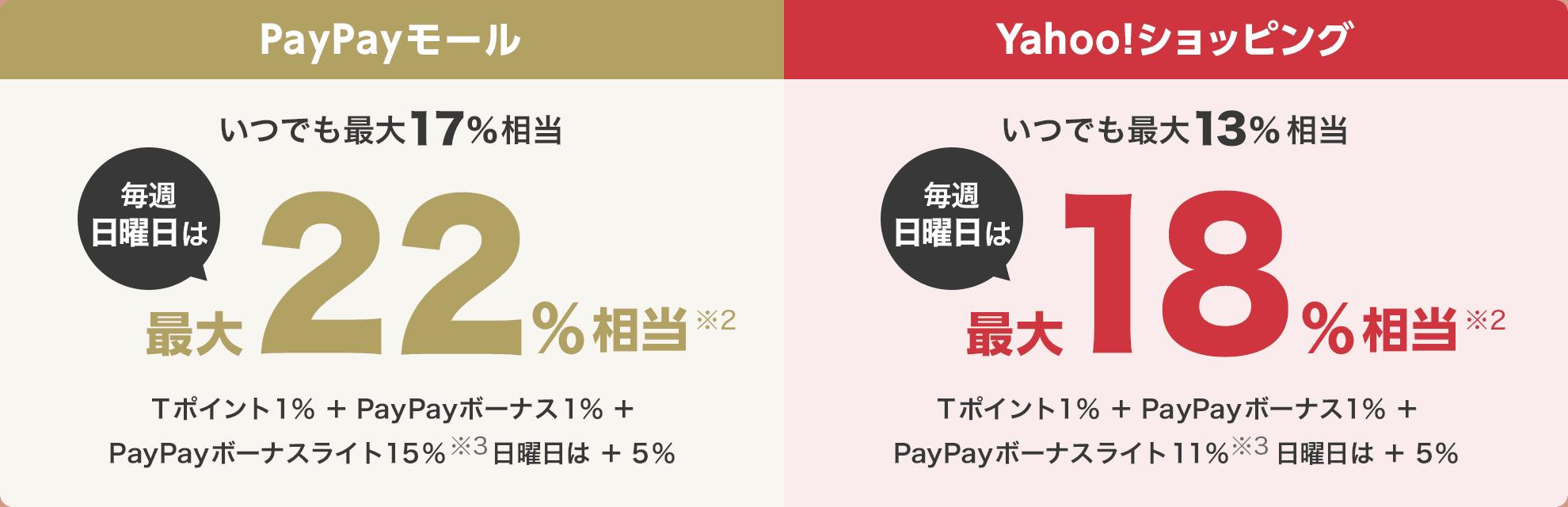 PayPayモール いつでも最大17%相当 毎週日曜日は最大22%※2相当 Tポイント1% + PayPayボーナス1% + PayPayボーナスライト15%※3 日曜日は + 5% Yahoo!ショッピング いつでも最大13%相当 毎週日曜日は最大18%※2相当 Tポイント1% + PayPayボーナス1% + PayPayボーナスライト11%※3 日曜日は + 5%