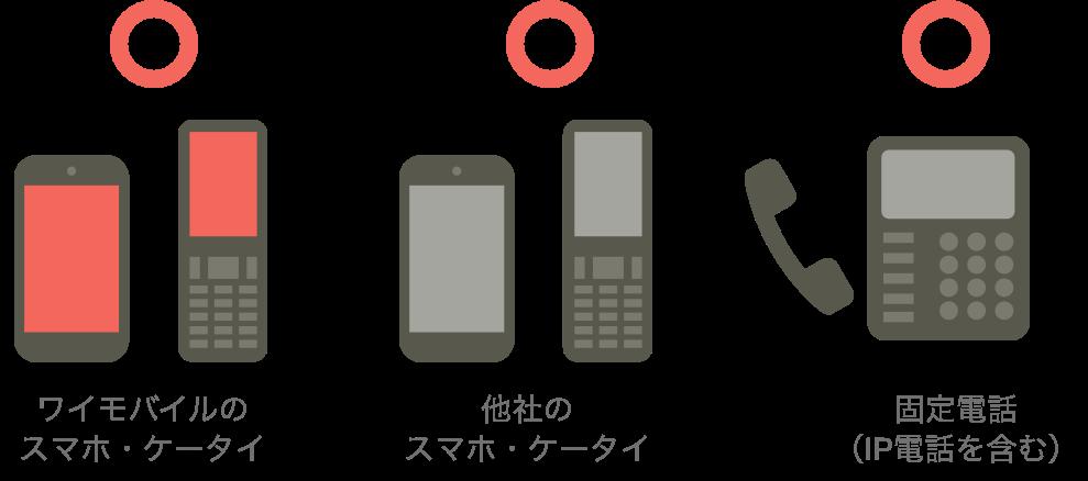 ワイモバイルのスマホ・ケータイ 他社のスマホ・ケータイ 固定電話(IP電話を含む)