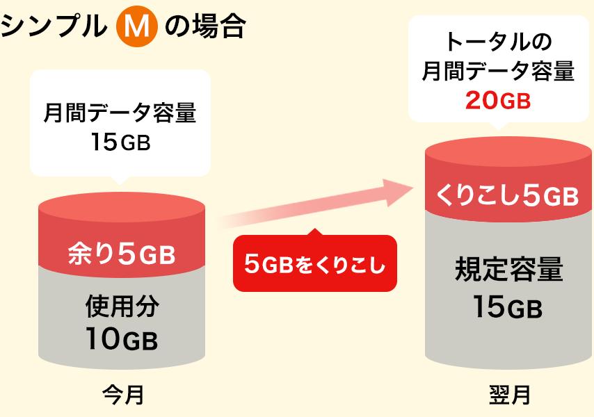シンプルMの場合 月間データ容量15GBの余り5GBをくりこし 翌月トータルの月間データ容量20GB