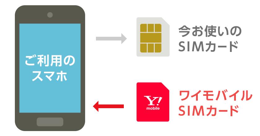 ご利用中のスマホの中にある、今お使いのSIMカードを取り出して、ワイモバイルのSIMカードを差し込むだけ