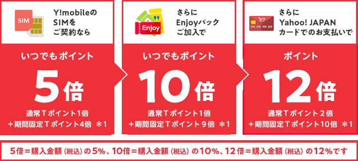Y!mobileの SIMを ご契約なら いつでもポイント5倍 通常Tポイント1倍 +期間固定Tポイント4倍*1 さらに Enjoyパック ご加入で いつでもポイント10倍 通常Tポイント1倍 +期間固定Tポイント9倍*1 さらに Yahoo! JAPAN カードでのお支払いで ポイント12倍 通常Tポイント1倍 +期間固定Tポイント10倍*1 5倍=購入金額(税込)の5%、10倍=購入金額(税込)の10%、12倍=購入金額(税込)の12%です