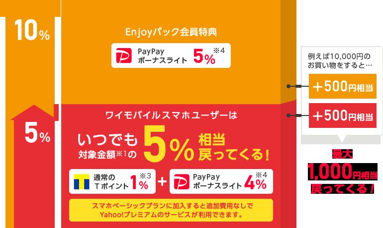 Enjoyパック会員特典 PayPayボーナスライト 5% ※4 ワイモバイルスマホユーザーはいつでも対象金額 ※1 の5%相当戻ってくる! 通常のTポイント1% ※3 プラス PayPayボーナスライト4% ※4 スマホベーシックプランに加入すると追加費用なしでYahoo!プレミアムのサービスが利用できます。例えば10,000円のお買い物をすると…Enjoyパック会員特典で500円相当、ワイモバイルスマホユーザーなら500円相当、最大1,000円相当戻ってくる!