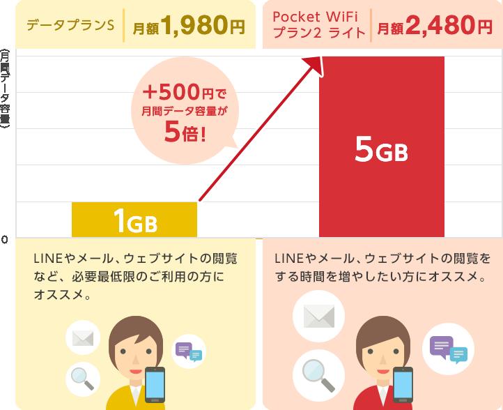 1つ目の料金プランは「データプランS」。月額1,980円で月間1ギガバイトご利用いただけます。LINEやメール、ウェブサイトの閲覧など、必要最低限のご利用の方にオススメ。2つ目の料金プランは「Pocket WiFi プラン2 ライト」。月額2,480円で月間5ギガバイトご利用いただけます。LINEやメール、ウェブサイトの閲覧をする時間を増やしたい方にオススメ。
