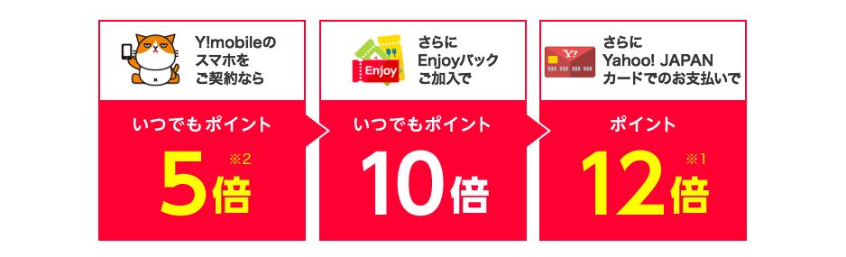 Y!mobileのスマホをご契約ならいつでもポイント5倍※2。さらにEnjoyパックご加入でいつでもポイント10倍。さらにYahoo! Japanカードでのお支払いでポイント12倍※1