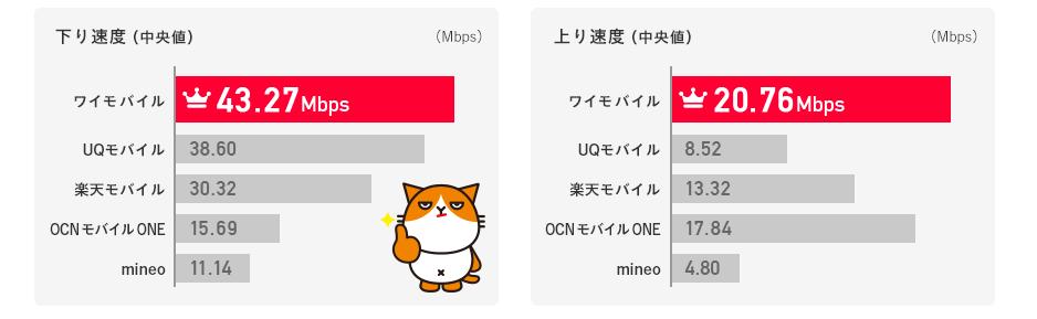 下り速度(中央値) ワイモバイル43.27Mbps、UQモバイル38.60Mbps、楽天モバイル30.32Mbps、OCN モバイル ONE15.69、mineo11.14 上り速度(中央値) ワイモバイル20.76、UQモバイル8.52、楽天モバイル13.32、OCN モバイル ONE17.84、mineo4.80