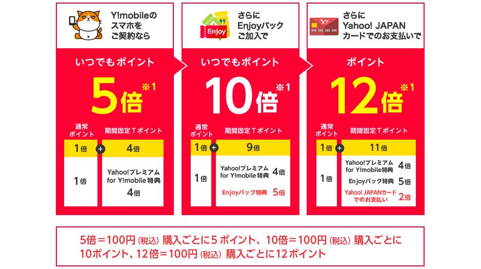 Y!mobileのスマホをご契約なら通常ポイント1倍 と 期間固定TポイントYahoo!プレミアム for Y!mobile特典 4倍を合わせて いつでもポイント5倍 ※1 さらにEnjoyパックご加入で通常ポイント1倍 と 期間固定Tポイント Yahoo!プレミアム for Y!mobile特典 4倍 , Enjoyパック特典 5倍を合わせて いつでもポイント10倍※1 さらにYahoo! JAPANカードでのお支払いで通常ポイント1倍 と 期間固定Tポイント Yahoo!プレミアム for Y!mobile特典 4倍 , Enjoyパック特典 5倍 , Yahoo! JAPANカードでのお支払い 2倍を合わせて ポイント12倍 ※1 5倍=100円(税込)購入ごとに5ポイント、10倍=100円(税込)購入ごとに10ポイント、12倍=100円(税込)購入ごとに12ポイント