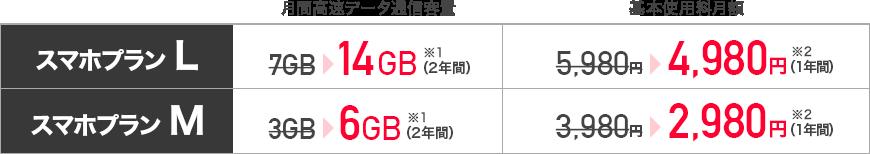 スマホプランL 月間高速データ通信容量14GB(2年間) ※1 月額基本使用料4,980円(1年間)※2 スマホプランM 月間高速データ通信容量6GB(2年間) ※1 月額基本使用料2,980円(1年間)※2