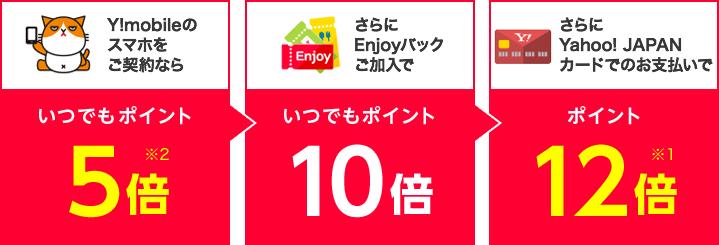 Y!mobileのスマホをご契約ならいつでもポイント5倍※2  さらにEnjoyパックご加入でいつでもポイント10倍 さらにYahoo! JAPANカードでのお支払いでポイント12倍※1