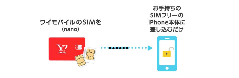 ワイモバイルのSIM(nano)をお手持ちのSIMフリーのiPhone本体に差し込むだけ
