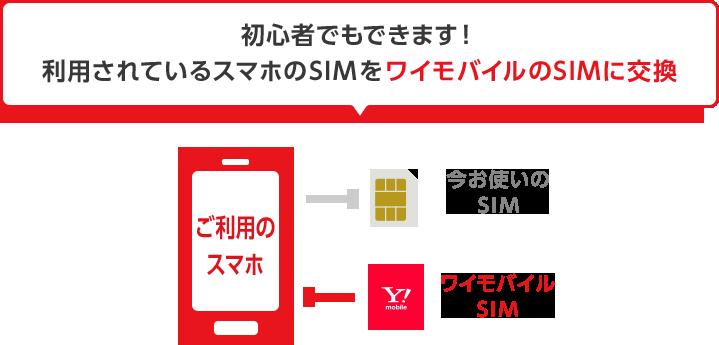 初心者でもできます! 利用されているスマホのSIMをワイモバイルのSIMに交換