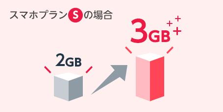 スマホプランSの場合2GBが3GBに