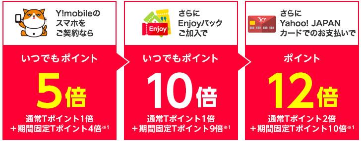 Y!mobileのスマホをご契約なら通常Tポイント1倍+期間固定Tポイント4倍※1の、いつでもポイント5倍。さらにEnjoyパックご加入で通常Tポイント1倍+期間固定Tポイント9倍※1の、いつでもポイント10倍。さらにYahoo! JAPANカードでのお支払いで通常Tポイント2倍+期間固定Tポイント10倍※1の、ポイント12倍