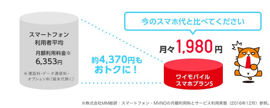今のスマホ代と比べてください。スマートフォン利用者平均 月額利用料金6,353円(※通話料・データ通信量・オプション料。端末代除く)が、ワイモバイルスマホプランSなら約4,370円もおトクに! 月々1,980円 ※株式会社MM総研:スマートフォン・MVNOの月額利用料とサービス利用実態(2016年12月)参照。