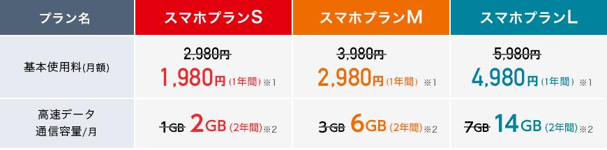 スマホプランSの基本使用料(月額)は1年間1,980円※1、ひと月の高速データ通信容量は2年間2GB※2 スマホプランMの基本使用料(月額)は1年間2,980円※1、ひと月の高速データ通信容量は2年間6GB※2 スマホプランLの基本使用料(月額)は1年間4,980円※1、ひと月の高速データ通信容量は2年間14GB※2